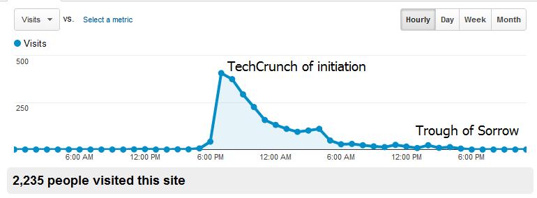 PRLibs Traffic Graph